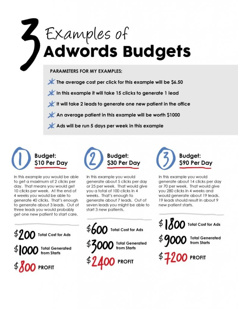 AdWords Return on Investment